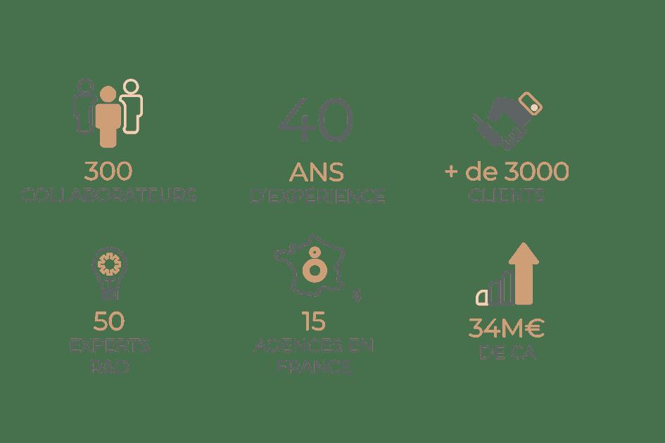 Chiffres-clés-OSLO-2019